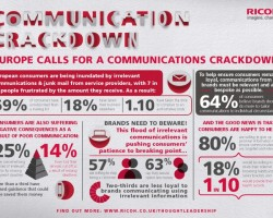 Ricoh Communciation Crackdown infographic